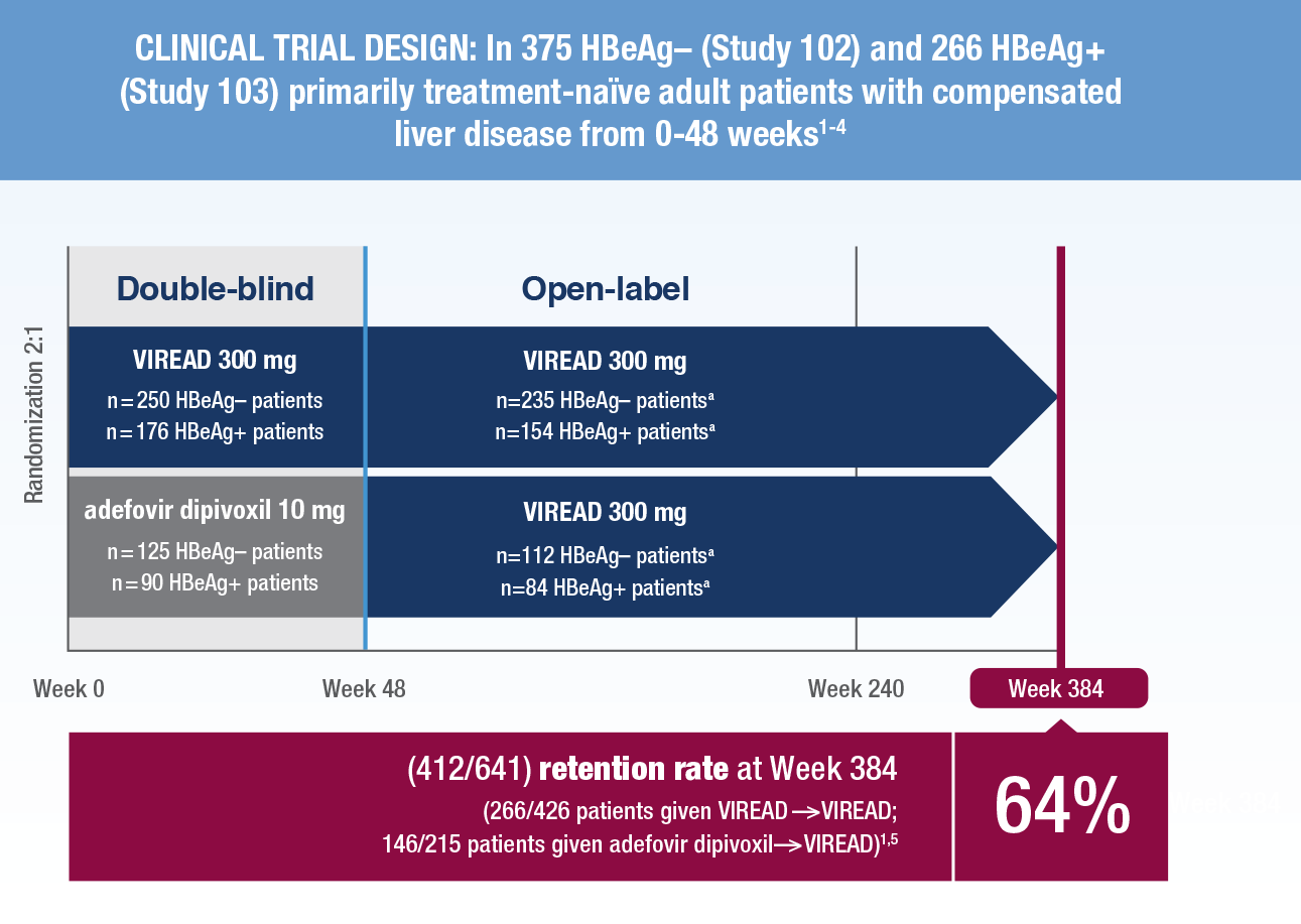 Clinical trial design in 375 HBeAg – (Study 102) and 266 HBeAg + (Study 103) primarily treatment-naïve adult patients with compensated liver disease from 0-48 weeks