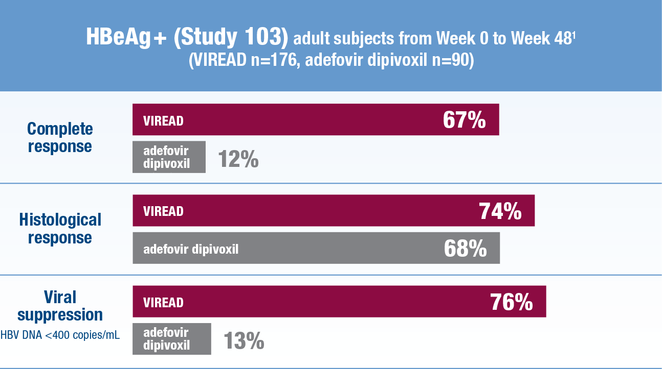 HBeAg + (Study 103) Response Results