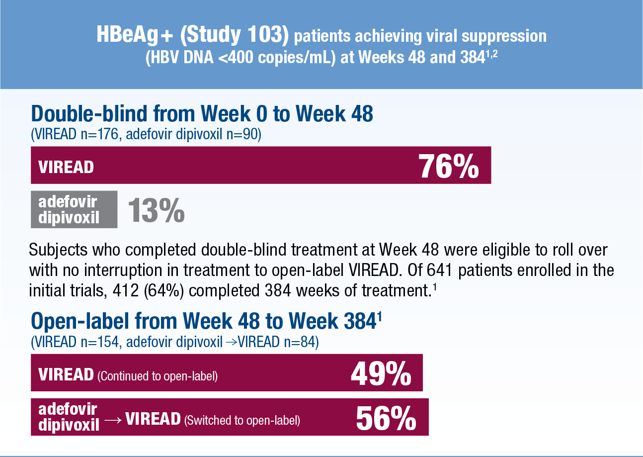 HBeAg + response results