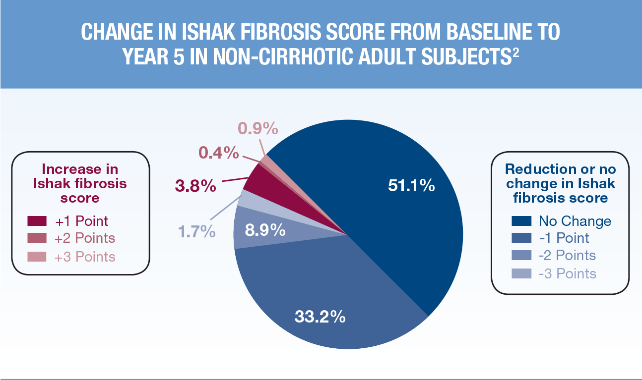 Change in Ishak Fibrosis Score in Non-Cirrhotic Adult Subjects
