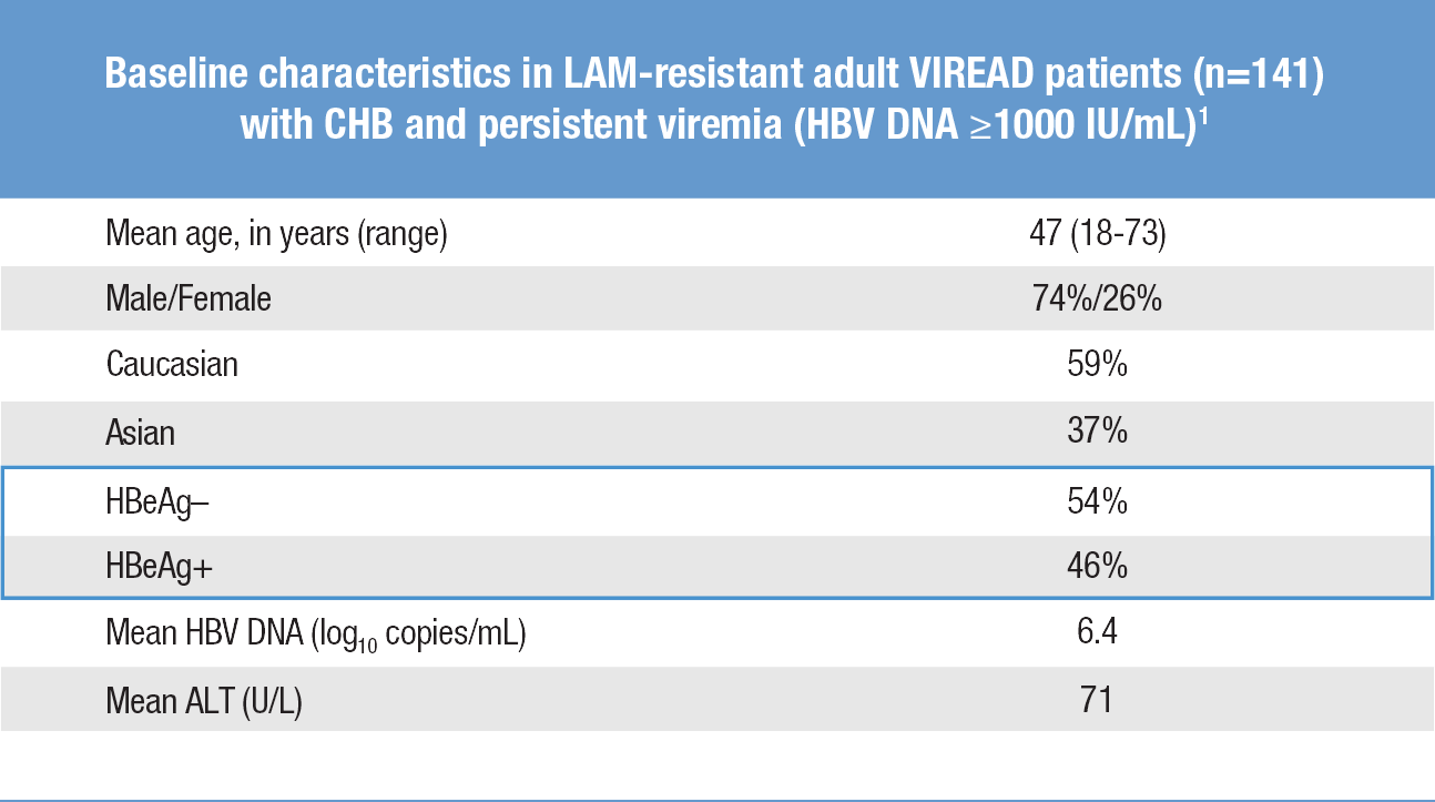 Baseline characteristics in LAM-resistant adult patients (n=141) with chronic hepatitis b and persistent viremia