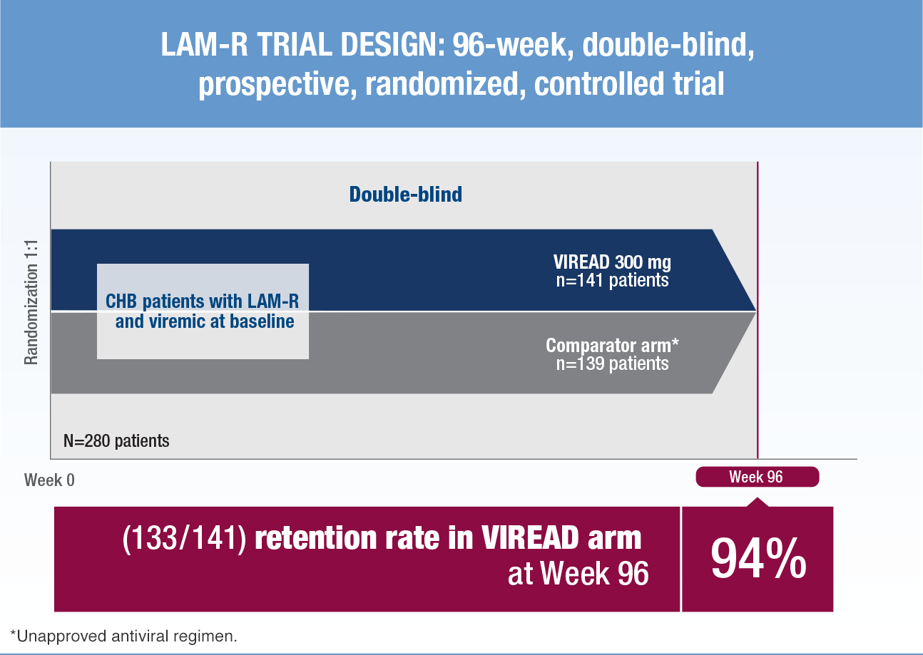 LAM-R Trial Design