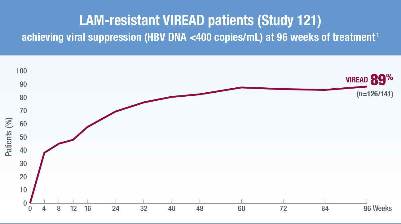 LAM-resistant VIREAD patients (Study 121) response rates